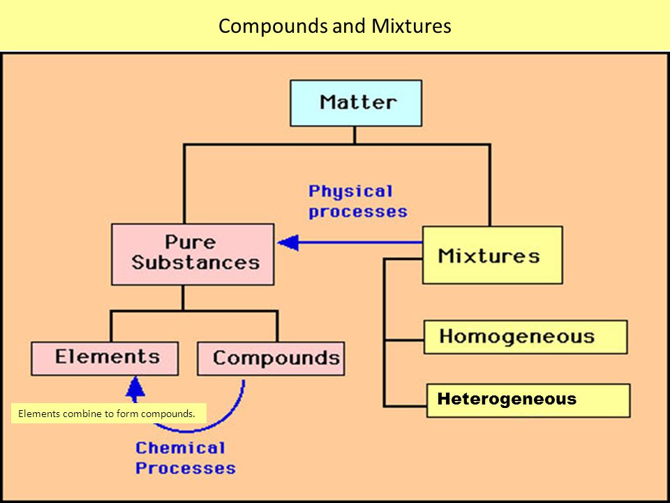 Compounds and Mixtures Heterogeneous Elements combine to form compounds.