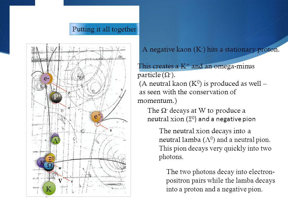 V π-π- K+K+ γ γ Λ0Λ0 P+P+ K0K0 Putting it all together A negative kaon (K - ) hits a stationary proton.