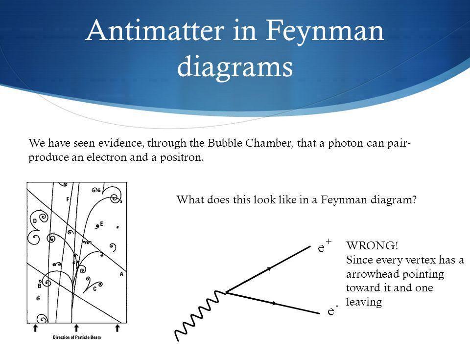 Seeing interactions drawing feynman diagrams feynman diagrams 7 we ccuart Choice Image