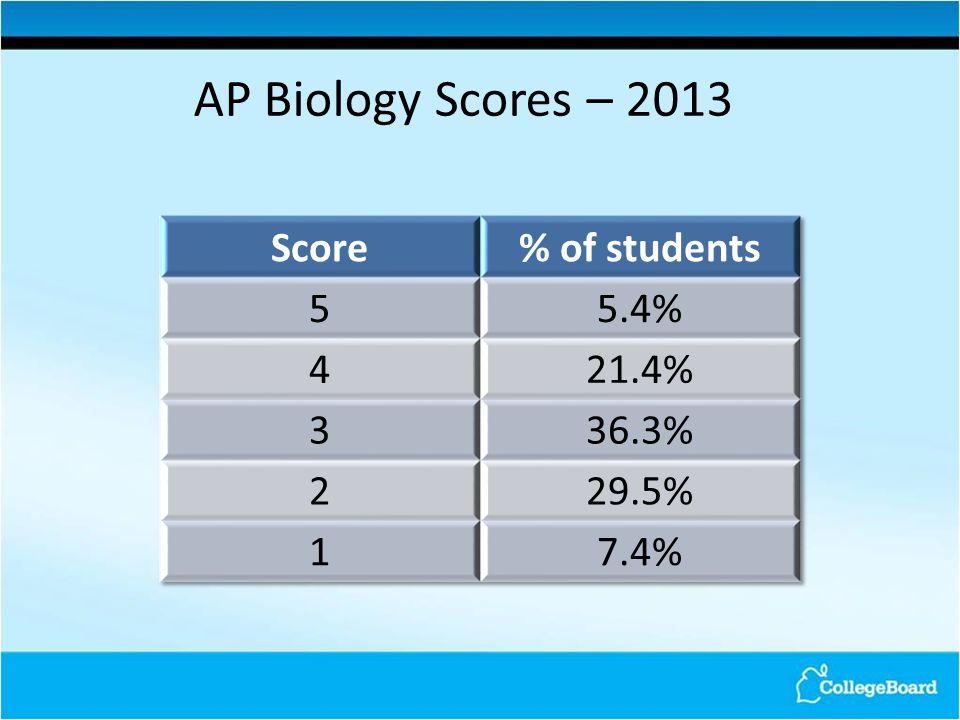 AP Biology Scores – 2013