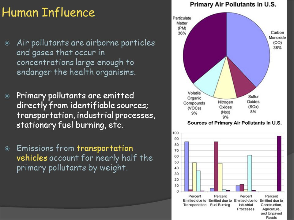 Human Influence  Air pollutants are airborne particles and gases that occur in concentrations large enough to endanger the health organisms.  Primar