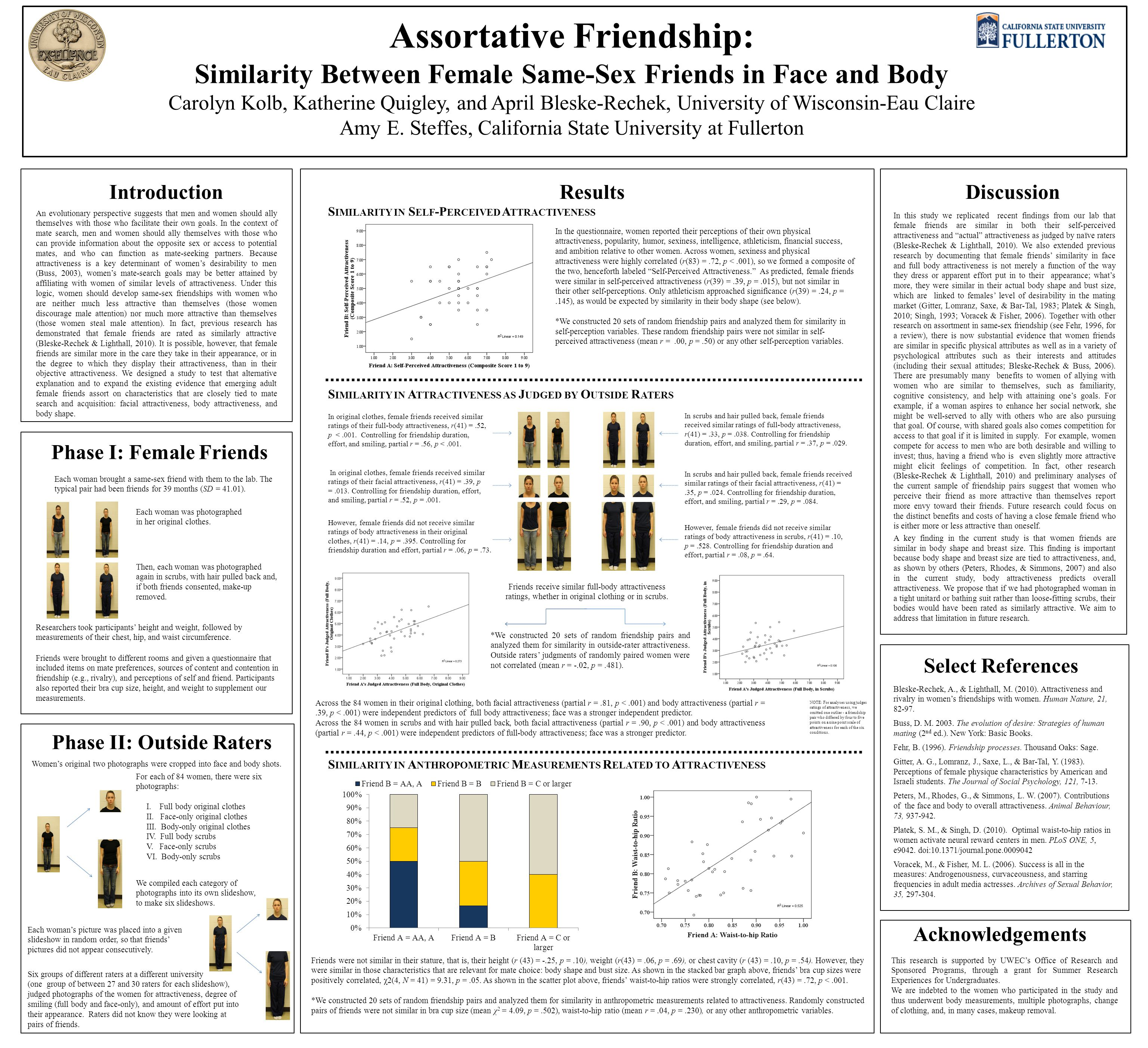Assortative Friendship: Similarity Between Female Same-Sex Friends in Face and Body Carolyn Kolb, Katherine Quigley, and April Bleske-Rechek, Universi