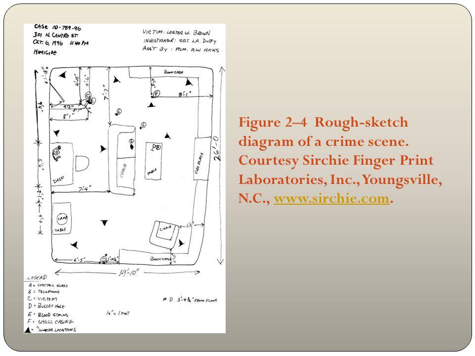 Figure 2–4 Rough-sketch diagram of a crime scene. Courtesy Sirchie Finger Print Laboratories, Inc., Youngsville, N.C., www.sirchie.com.www.sirchie.com