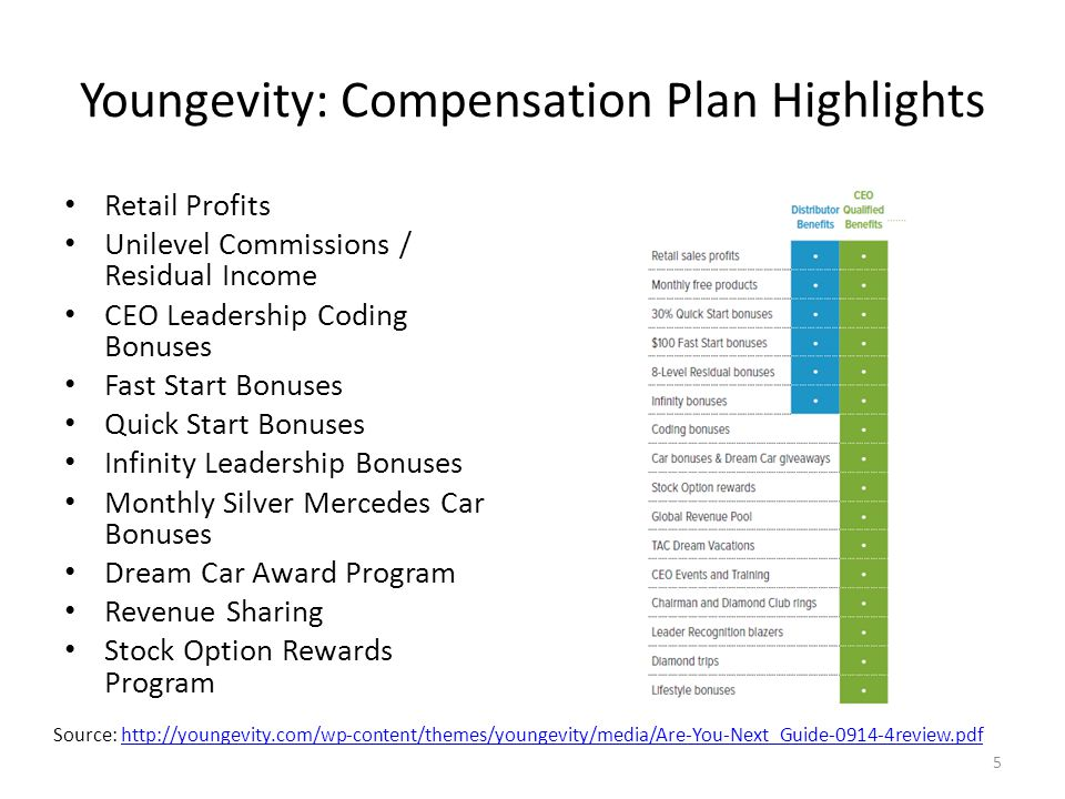 Youngevity: Compensation Plan Highlights Retail Profits Unilevel Commissions / Residual Income CEO Leadership Coding Bonuses Fast Start Bonuses Quick Start Bonuses Infinity Leadership Bonuses Monthly Silver Mercedes Car Bonuses Dream Car Award Program Revenue Sharing Stock Option Rewards Program 5 Source: http://youngevity.com/wp-content/themes/youngevity/media/Are-You-Next_Guide-0914-4review.pdfhttp://youngevity.com/wp-content/themes/youngevity/media/Are-You-Next_Guide-0914-4review.pdf