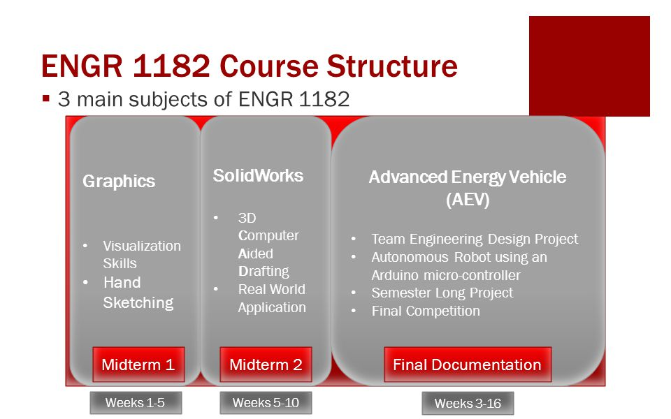 ENGR 1182 Course Structure  3 main subjects of ENGR 1182 Graphics Visualization Skills Hand Sketching SolidWorks 3D Computer Aided Drafting Real Worl