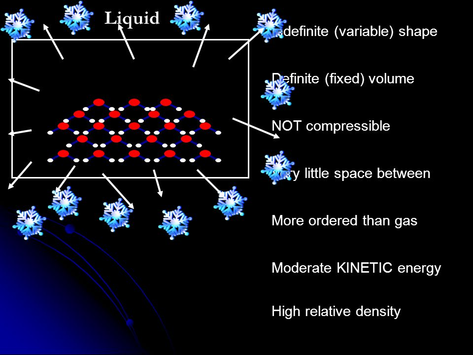 Liquid Indefinite (variable) shape Definite (fixed) volume NOT compressible Very little space between More ordered than gas Moderate KINETIC energy High relative density