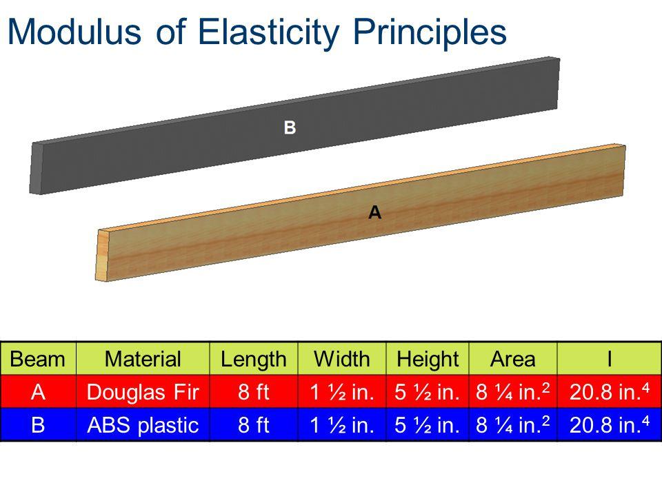 Modulus of Elasticity Principles BeamMaterialLengthWidthHeightAreaI ADouglas Fir8 ft1 ½ in.5 ½ in.8 ¼ in. 2 20.8 in. 4 BABS plastic8 ft1 ½ in.5 ½ in.8