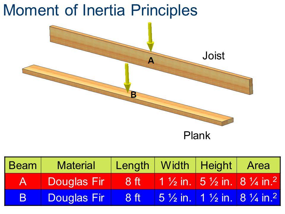 BeamMaterialLengthWidthHeightArea ADouglas Fir8 ft1 ½ in.5 ½ in.8 ¼ in. 2 BDouglas Fir8 ft5 ½ in.1 ½ in.8 ¼ in. 2 Moment of Inertia Principles Joist P