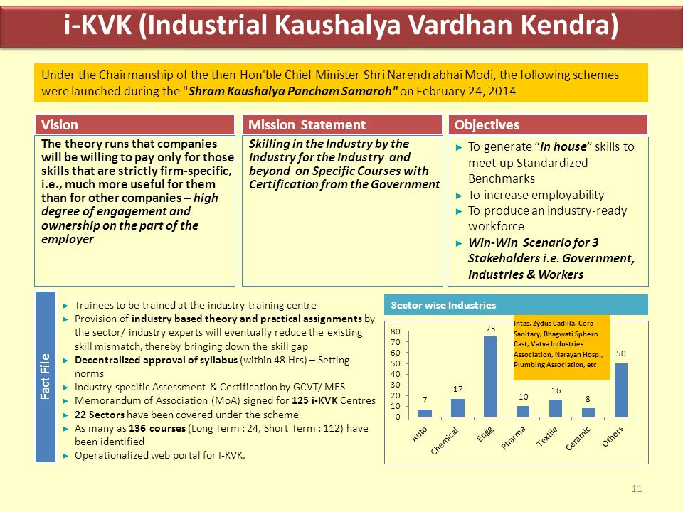 "11 i-KVK (Industrial Kaushalya Vardhan Kendra) Mission Statement ► To generate ""In house"" skills to meet up Standardized Benchmarks ► To increase empl"