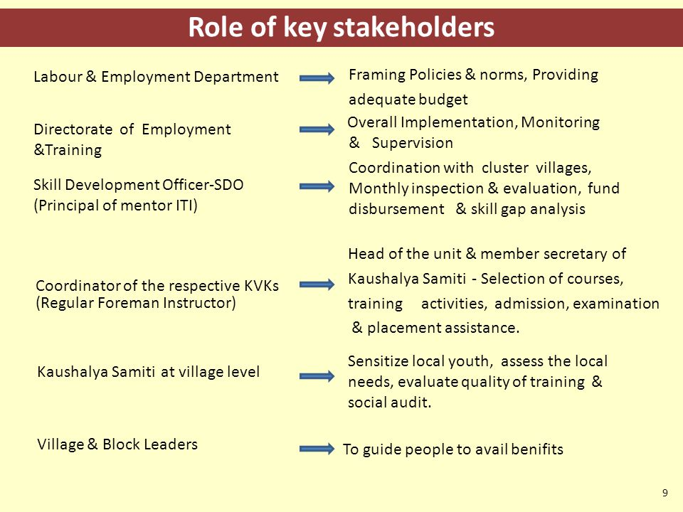 Role of key stakeholders 9 Head of the unit & member secretary of Kaushalya Samiti - Selection of courses, training activities, admission, examination