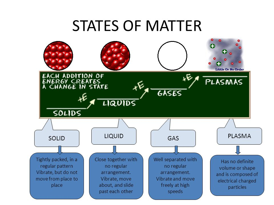 STATES OF MATTER SOLID LIQUID GAS PLASMA Tightly packed, in a regular pattern Vibrate, but do not move from place to place Close together with no regu