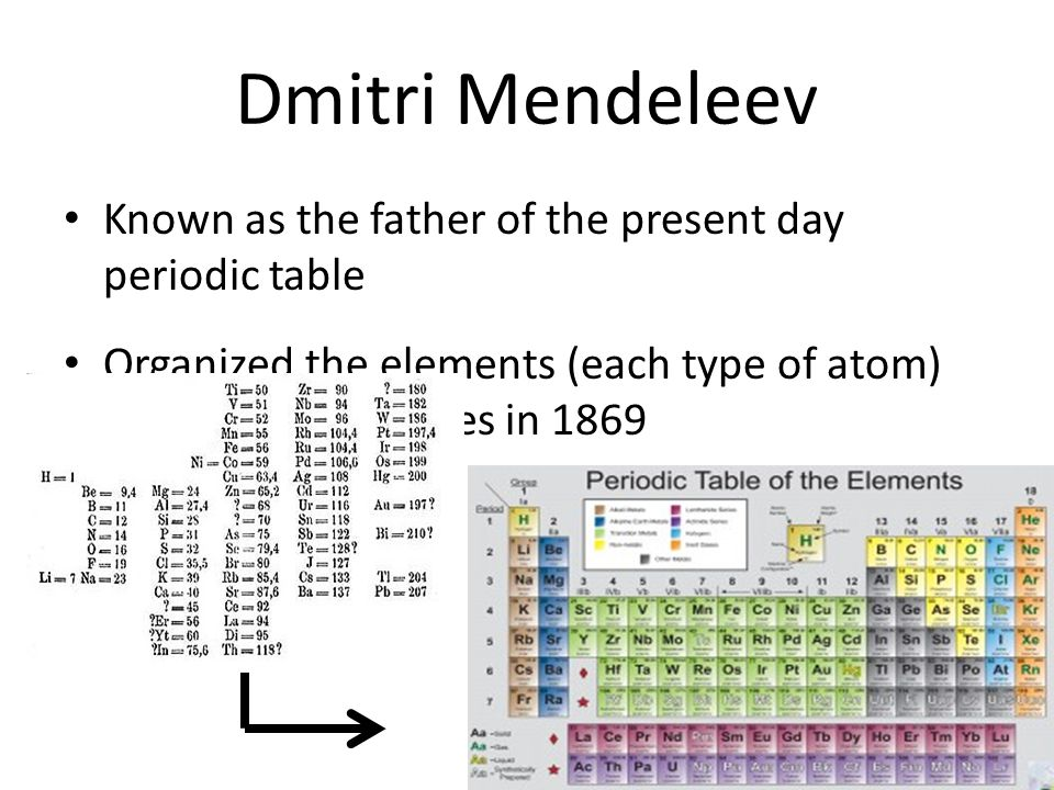 Dmitri Mendeleev Known as the father of the present day periodic table Organized the elements (each type of atom) by similar properties in 1869