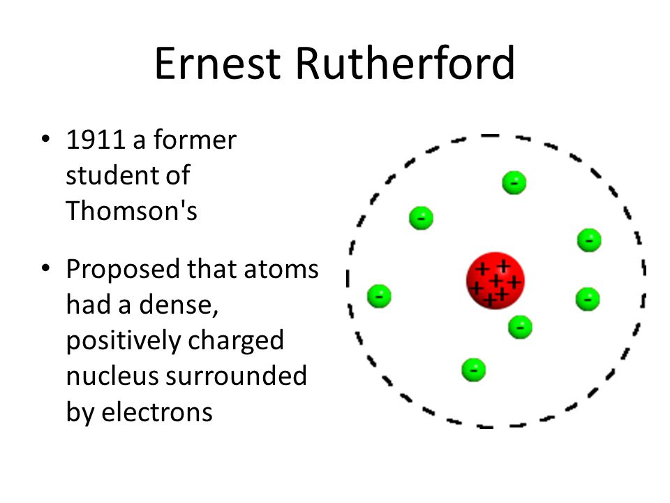Ernest Rutherford 1911 a former student of Thomson s Proposed that atoms had a dense, positively charged nucleus surrounded by electrons