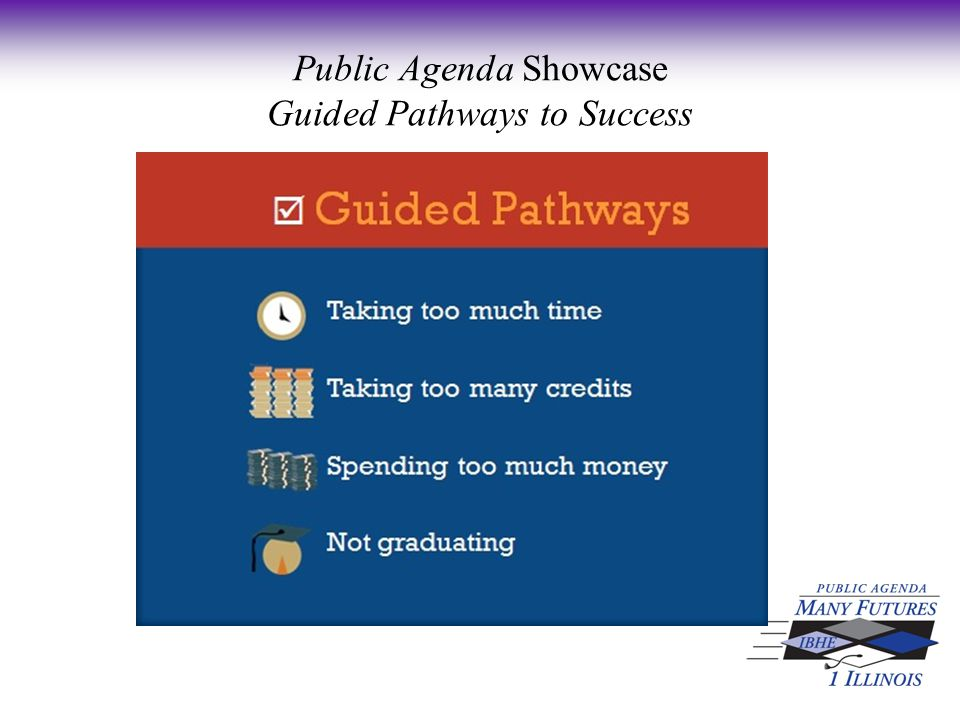 Anticipated GPS-Aligned Activities: Ideas from the GPS Institute Public Agenda Showcase Guided Pathways to Success