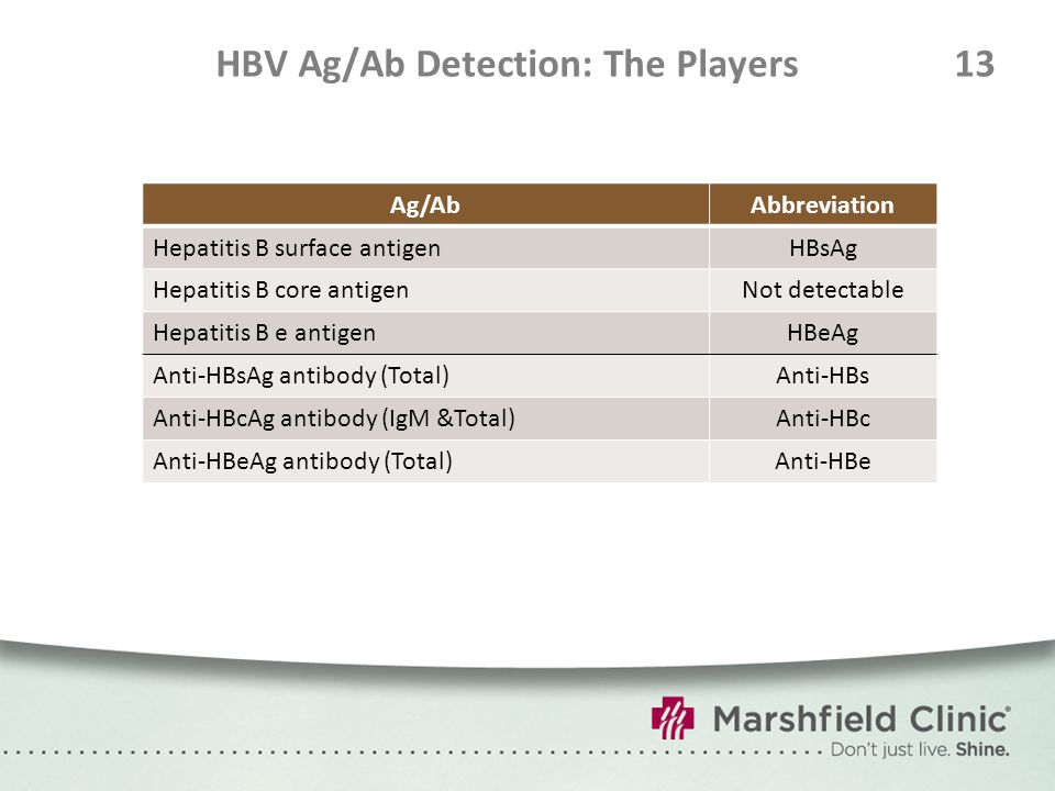 HBV Ag/Ab Detection: The Players13 Ag/AbAbbreviation Hepatitis B surface antigenHBsAg Hepatitis B core antigenNot detectable Hepatitis B e antigenHBeA
