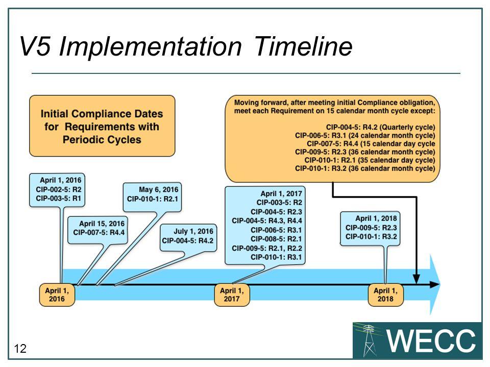 12 V5 Implementation Timeline