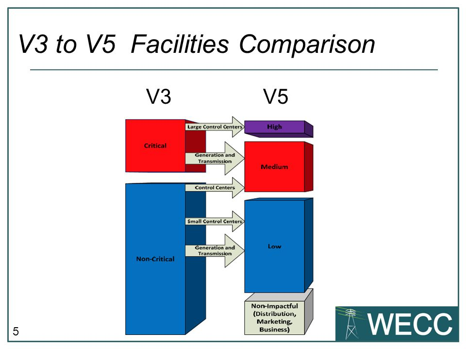 5 V3 V5 V3 to V5 Facilities Comparison