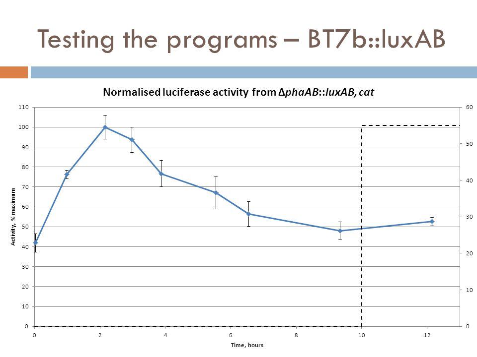 Testing the programs – BT7b::luxAB