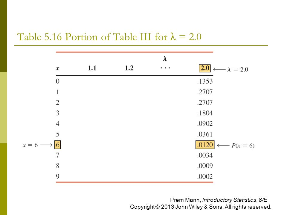 Table 5.16 Portion of Table III for λ = 2.0 Prem Mann, Introductory Statistics, 8/E Copyright © 2013 John Wiley & Sons. All rights reserved.