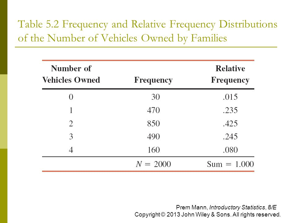 Table 5.2 Frequency and Relative Frequency Distributions of the Number of Vehicles Owned by Families Prem Mann, Introductory Statistics, 8/E Copyright