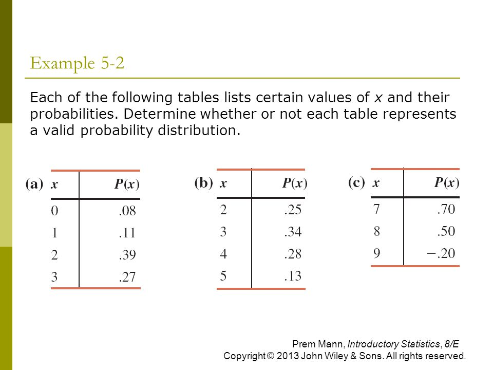 Example 5-2  Each of the following tables lists certain values of x and their probabilities. Determine whether or not each table represents a valid p