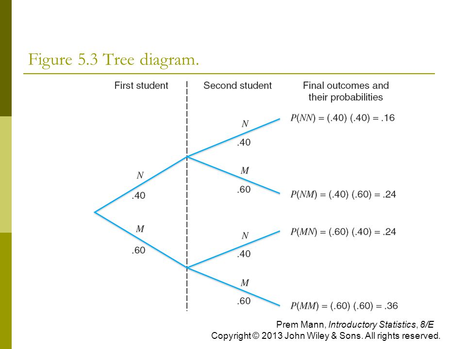 Figure 5.3 Tree diagram. Prem Mann, Introductory Statistics, 8/E Copyright © 2013 John Wiley & Sons. All rights reserved.