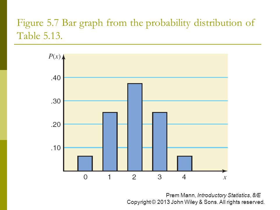 Figure 5.7 Bar graph from the probability distribution of Table 5.13. Prem Mann, Introductory Statistics, 8/E Copyright © 2013 John Wiley & Sons. All