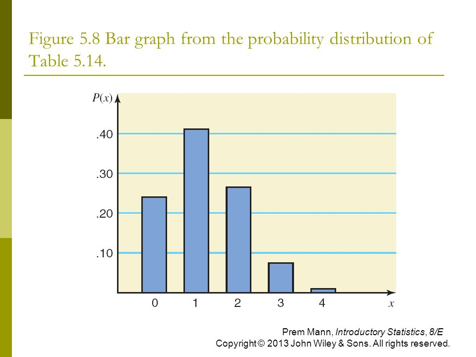 Figure 5.8 Bar graph from the probability distribution of Table 5.14. Prem Mann, Introductory Statistics, 8/E Copyright © 2013 John Wiley & Sons. All