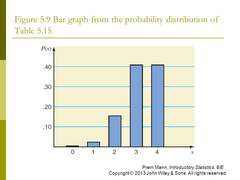 Figure 5.9 Bar graph from the probability distribution of Table 5.15. Prem Mann, Introductory Statistics, 8/E Copyright © 2013 John Wiley & Sons. All
