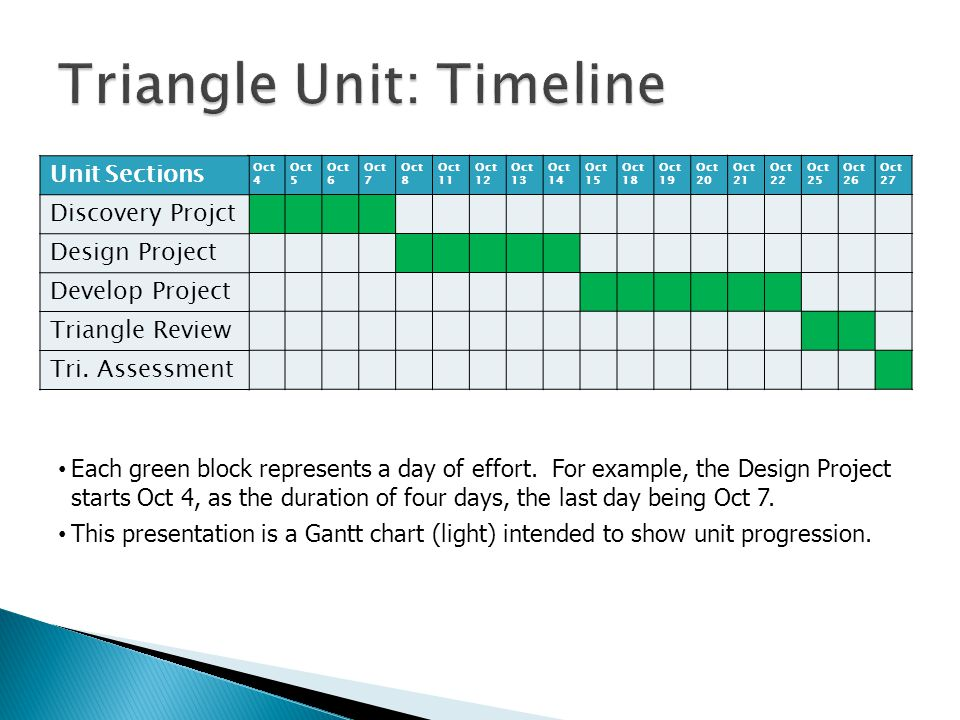 Oct 4 Oct 5 Oct 6 Oct 7 Oct 8 Oct 11 Oct 12 Oct 13 Oct 14 Oct 15 Oct 18 Oct 19 Oct 20 Oct 21 Oct 22 Oct 25 Oct 26 Oct 27 Unit Sections Discovery Projct Design Project Develop Project Triangle Review Tri.