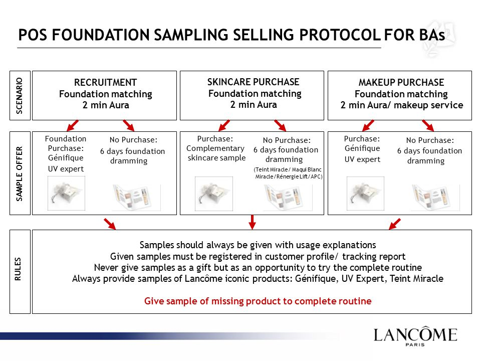 POS FOUNDATION SAMPLING SELLING PROTOCOL FOR BAs Samples should always be given with usage explanations Given samples must be registered in customer profile/ tracking report Never give samples as a gift but as an opportunity to try the complete routine Always provide samples of Lancôme iconic products: Génifique, UV Expert, Teint Miracle Give sample of missing product to complete routine SCENARIO SAMPLE OFFER RULES RECRUITMENT Foundation matching 2 min Aura SKINCARE PURCHASE Foundation matching 2 min Aura Foundation Purchase: Génifique UV expert No Purchase: 6 days foundation dramming Purchase: Génifique UV expert No Purchase: 6 days foundation dramming Purchase: Complementary skincare sample No Purchase: 6 days foundation dramming (Teint Miracle/ Maqui Blanc Miracle/Rénergie Lift/APC) MAKEUP PURCHASE Foundation matching 2 min Aura/ makeup service