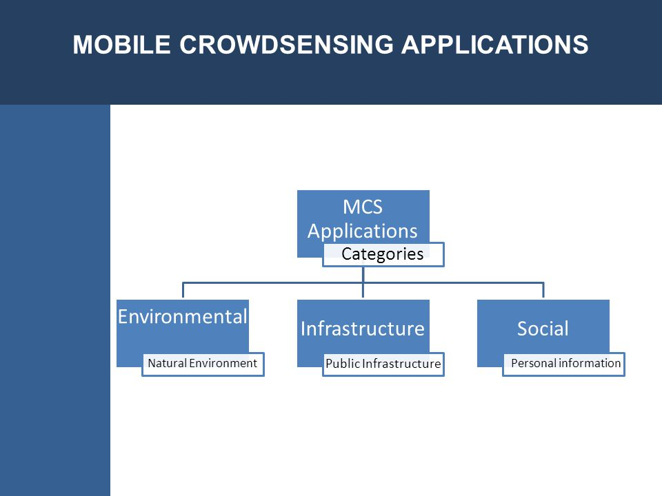 Multi-modality sensing capabilities Deployed in the field The dynamic conditions in the collection of mobile devices Privacy Energy Cost Efforts