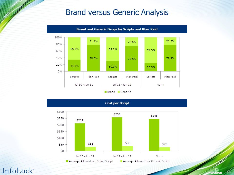 Brand versus Generic Analysis Norm from Lockton InfoLock Book of Business.