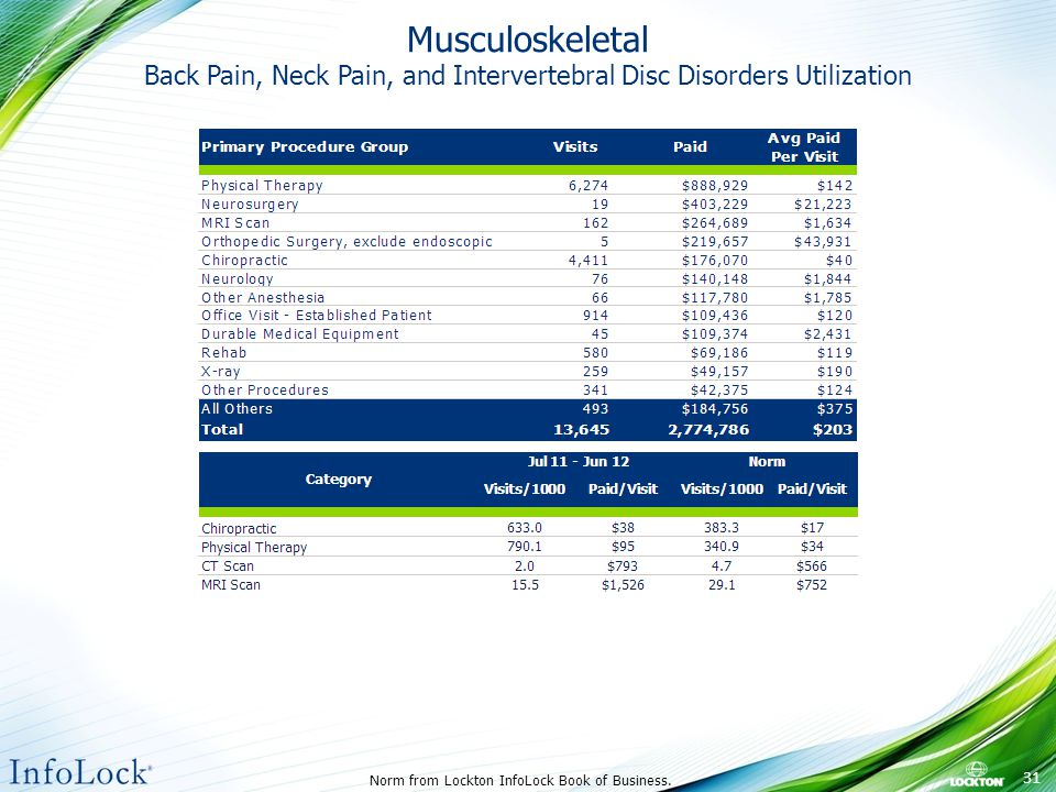 Musculoskeletal Back Pain, Neck Pain, and Intervertebral Disc Disorders Utilization Norm from Lockton InfoLock Book of Business.