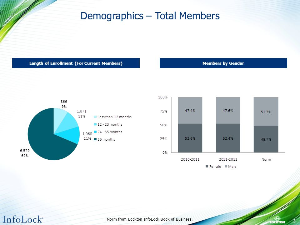 Demographics – Total Members Norm from Lockton InfoLock Book of Business.