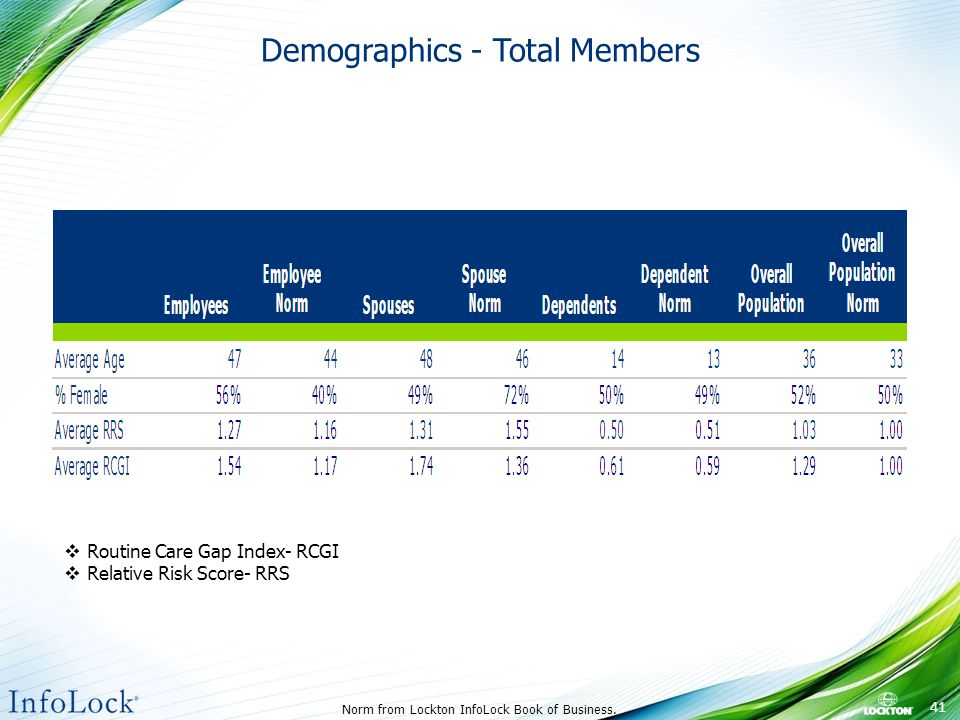 Demographics - Total Members Norm from Lockton InfoLock Book of Business.