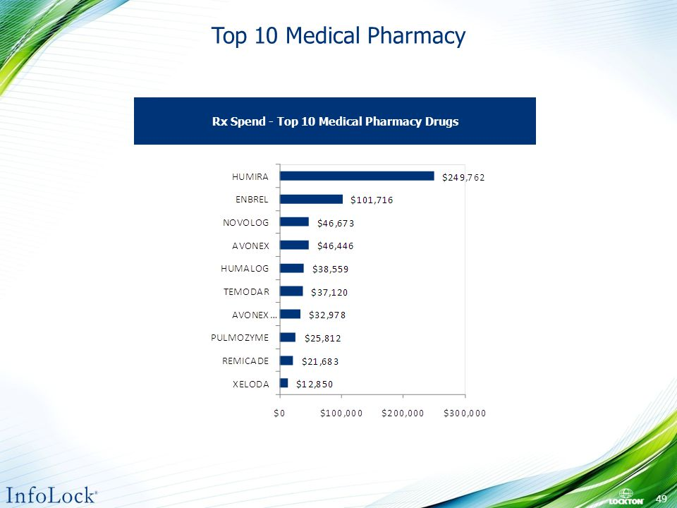 Top 10 Medical Pharmacy Rx Spend - Top 10 Medical Pharmacy Drugs 49
