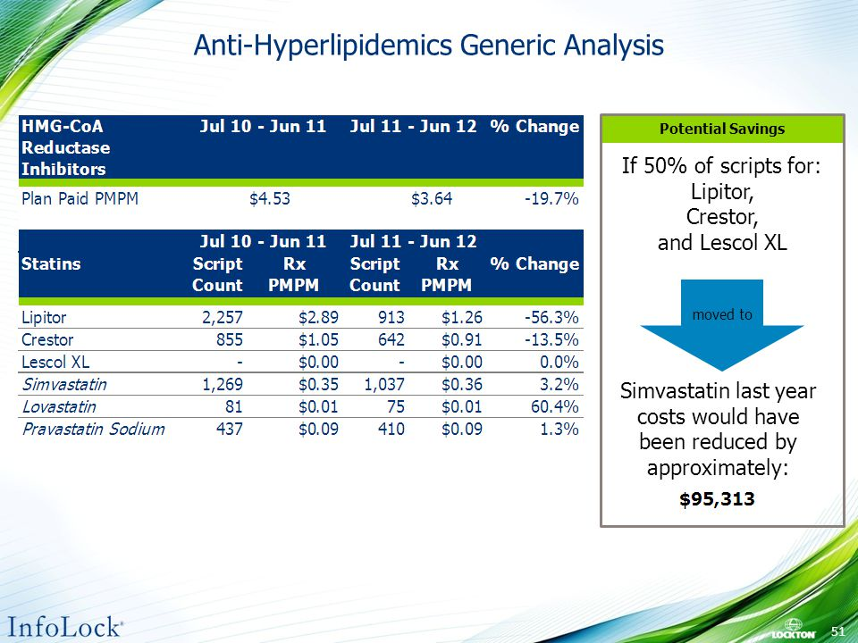 Anti-Hyperlipidemics Generic Analysis If 50% of scripts for: Lipitor, Crestor, and Lescol XL Simvastatin last year costs would have been reduced by approximately: Potential Savings moved to 51
