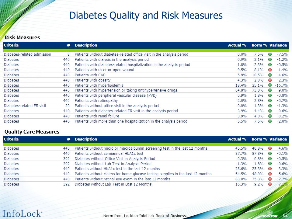 Diabetes Quality and Risk Measures Norm from Lockton InfoLock Book of Business.
