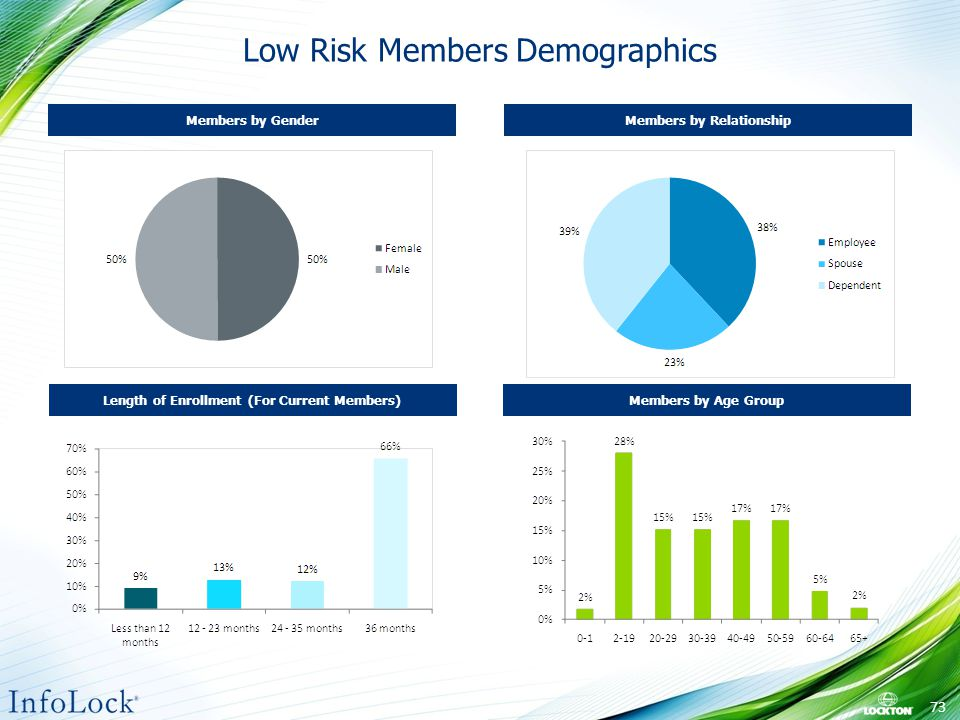 Low Risk Members Demographics Length of Enrollment (For Current Members) Members by Gender Members by Age Group Members by Relationship 73