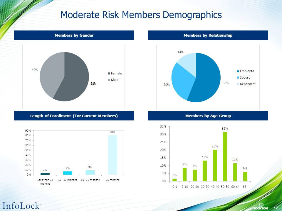 Moderate Risk Members Demographics Length of Enrollment (For Current Members) Members by Gender Members by Age Group Members by Relationship 75