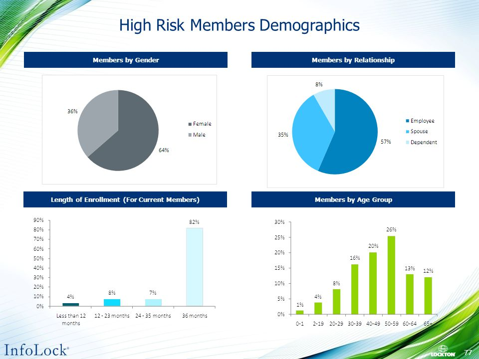 High Risk Members Demographics Length of Enrollment (For Current Members) Members by Gender Members by Age Group Members by Relationship 77