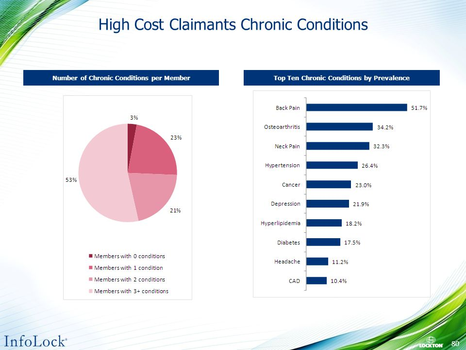 High Cost Claimants Chronic Conditions Number of Chronic Conditions per MemberTop Ten Chronic Conditions by Prevalence 80