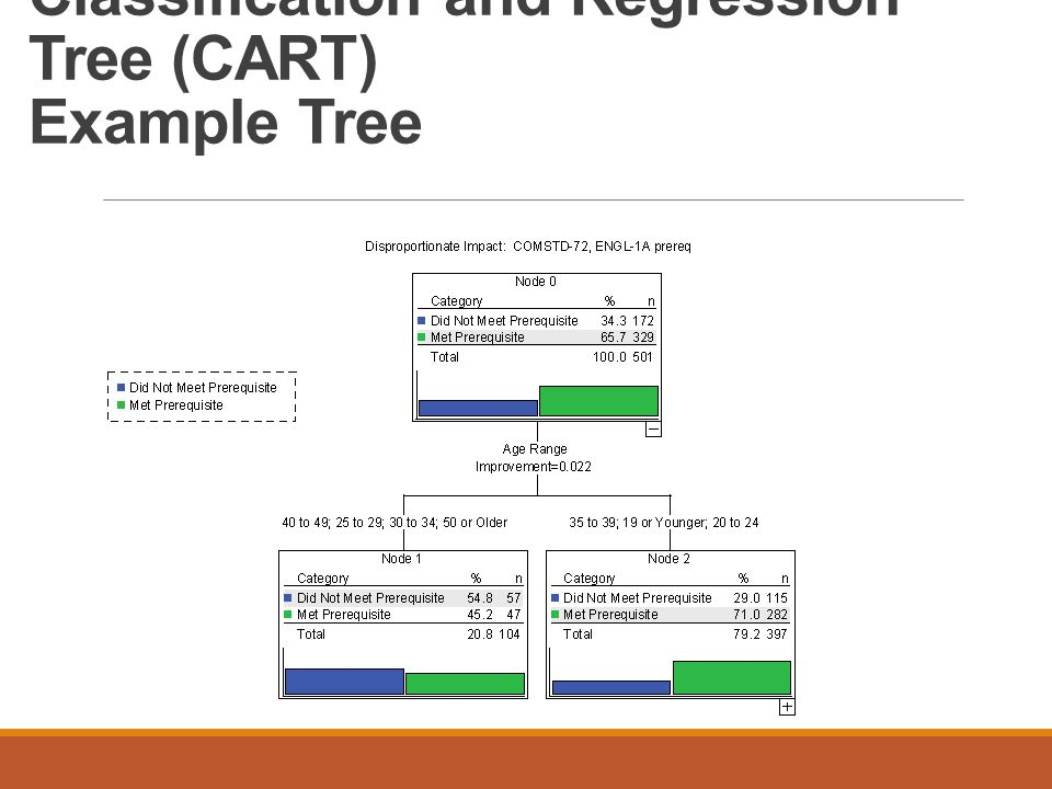 Classification and Regression Tree (CART) Example Tree
