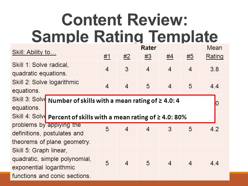 Content Review: Sample Rating Template Skill: Ability to… Rater Mean Rating #1#2#3#4#5 Skill 1: Solve radical, quadratic equations.