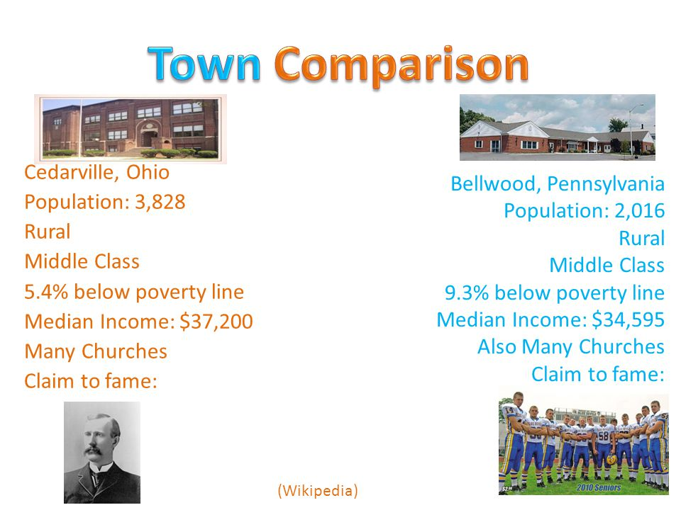 Bellwood, Pennsylvania Population: 2,016 Rural Middle Class 9.3% below poverty line Median Income: $34,595 Also Many Churches Claim to fame: Cedarville, Ohio Population: 3,828 Rural Middle Class 5.4% below poverty line Median Income: $37,200 Many Churches Claim to fame: (Wikipedia)