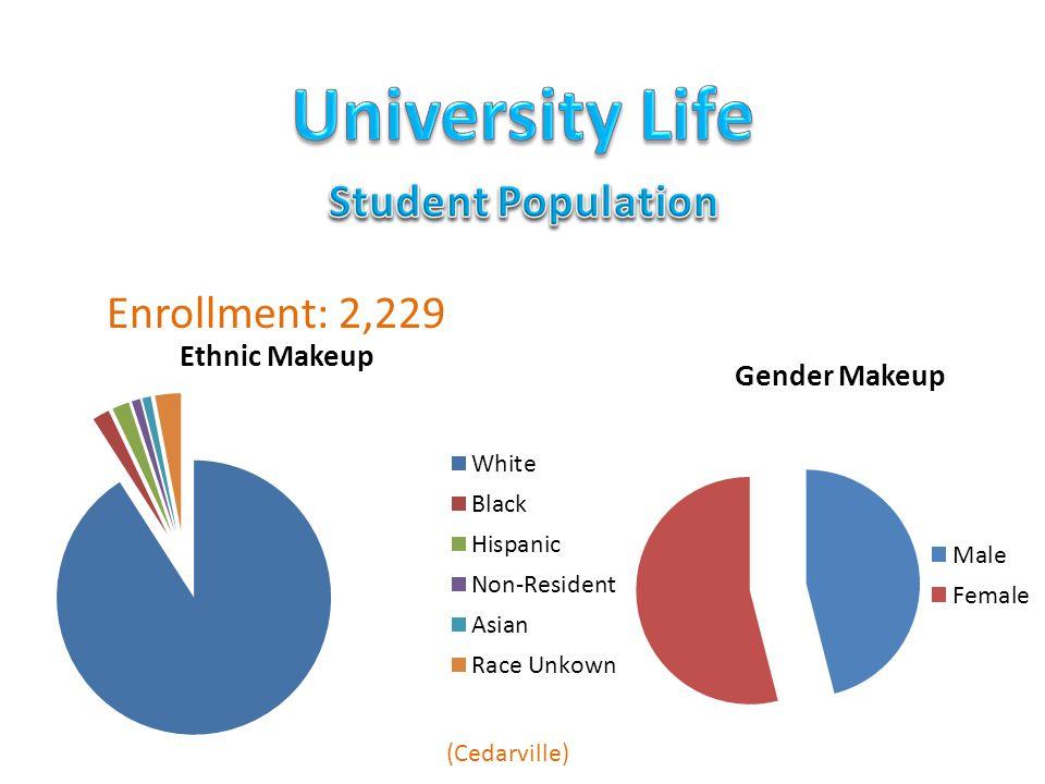 Enrollment: 2,229 (Cedarville)