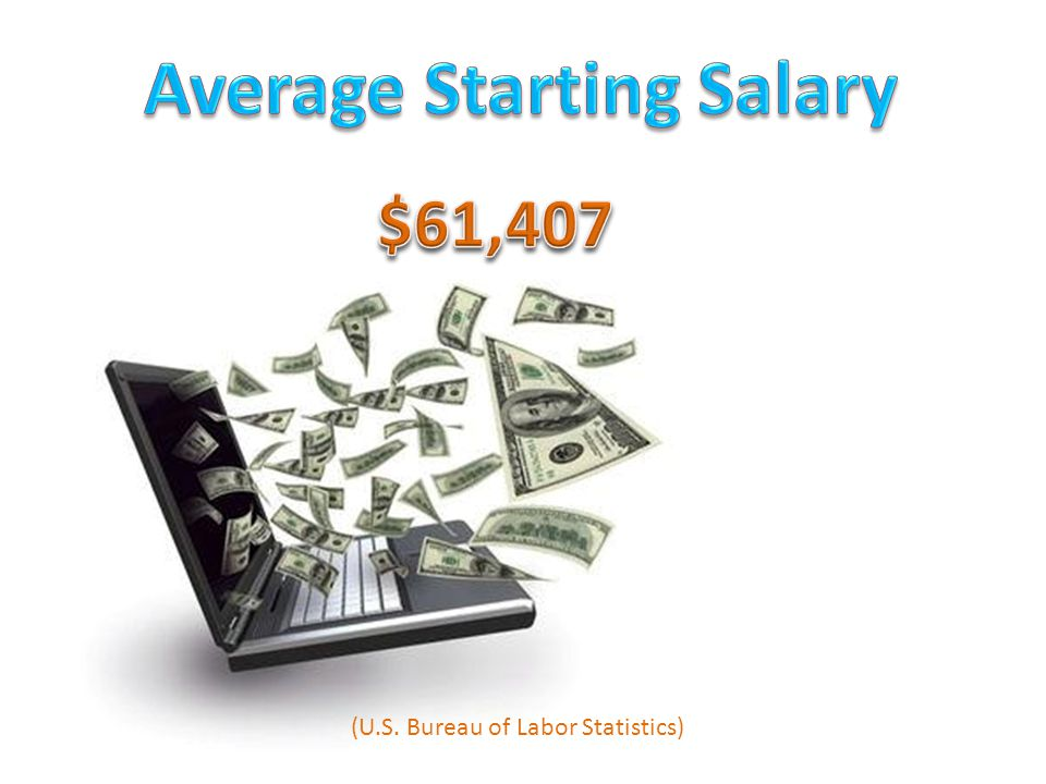 (U.S. Bureau of Labor Statistics)