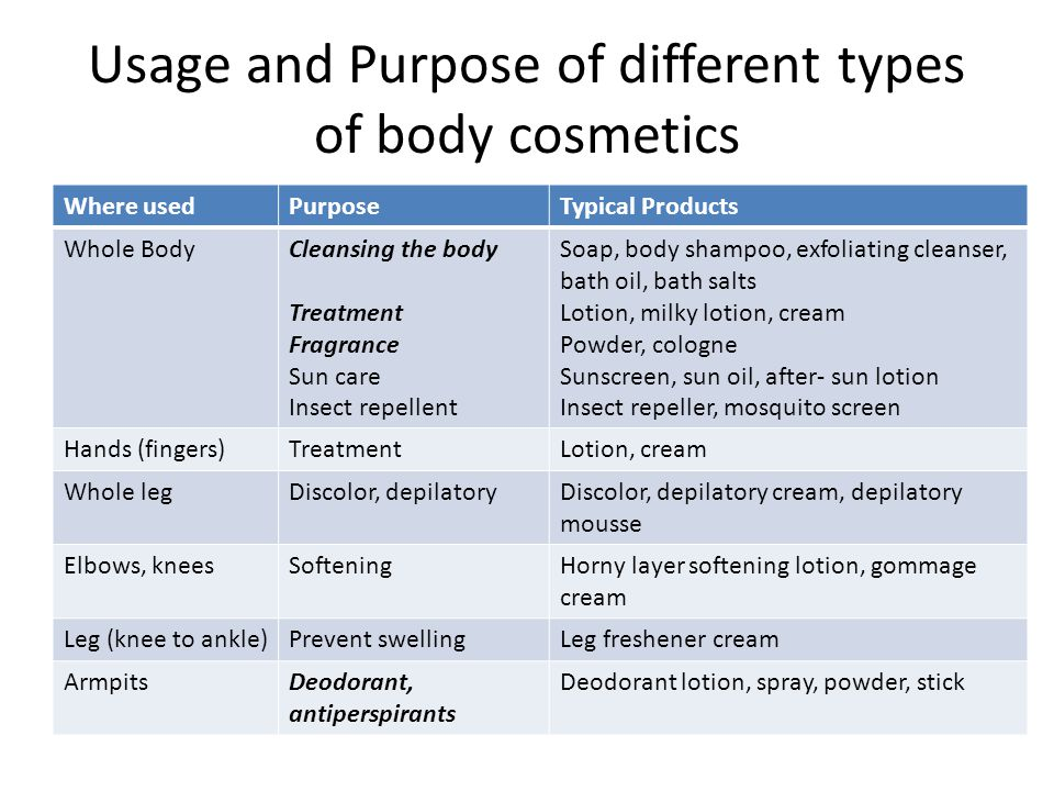 Usage and Purpose of different types of body cosmetics Where usedPurposeTypical Products Whole BodyCleansing the body Treatment Fragrance Sun care Insect repellent Soap, body shampoo, exfoliating cleanser, bath oil, bath salts Lotion, milky lotion, cream Powder, cologne Sunscreen, sun oil, after- sun lotion Insect repeller, mosquito screen Hands (fingers)TreatmentLotion, cream Whole legDiscolor, depilatoryDiscolor, depilatory cream, depilatory mousse Elbows, kneesSofteningHorny layer softening lotion, gommage cream Leg (knee to ankle)Prevent swellingLeg freshener cream ArmpitsDeodorant, antiperspirants Deodorant lotion, spray, powder, stick