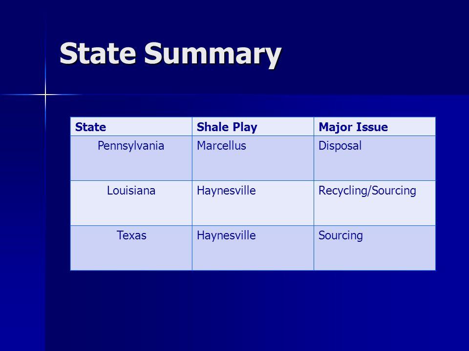 State Summary StateShale PlayMajor Issue PennsylvaniaMarcellusDisposal LouisianaHaynesvilleRecycling/Sourcing TexasHaynesvilleSourcing